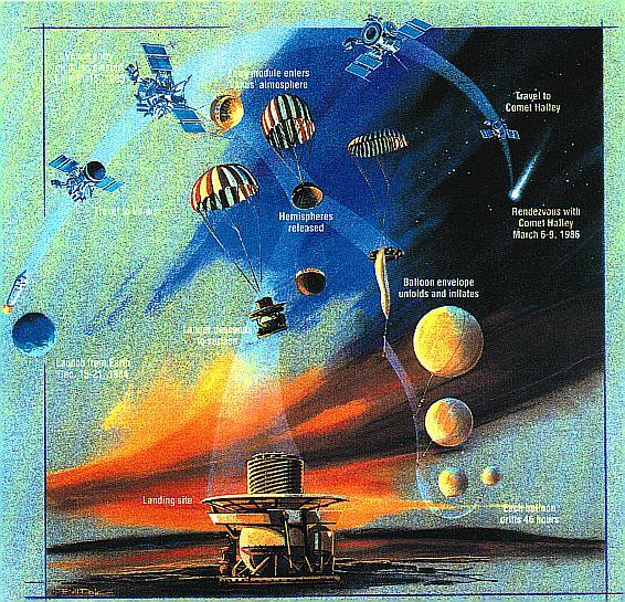 USSR Vega mission profile, illustration courtesy of NASA vega-mission.jpg