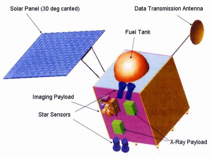 Chandrayaan 1 Lunar Orbiter