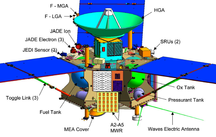 Juno NASA Mission Diagram (page 3) - Pics about space