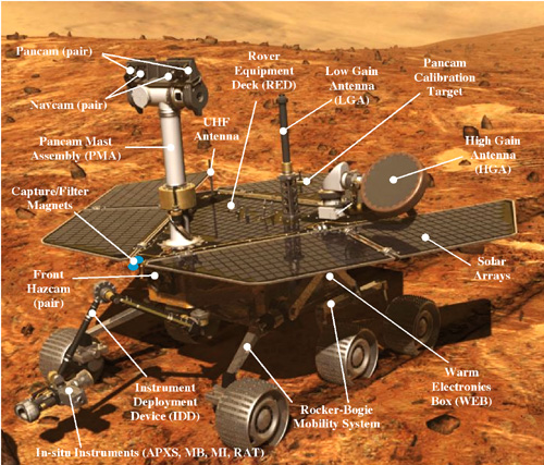 Mars Exploration Rover with components labeled, NASA diagram mer_diagram.jpg